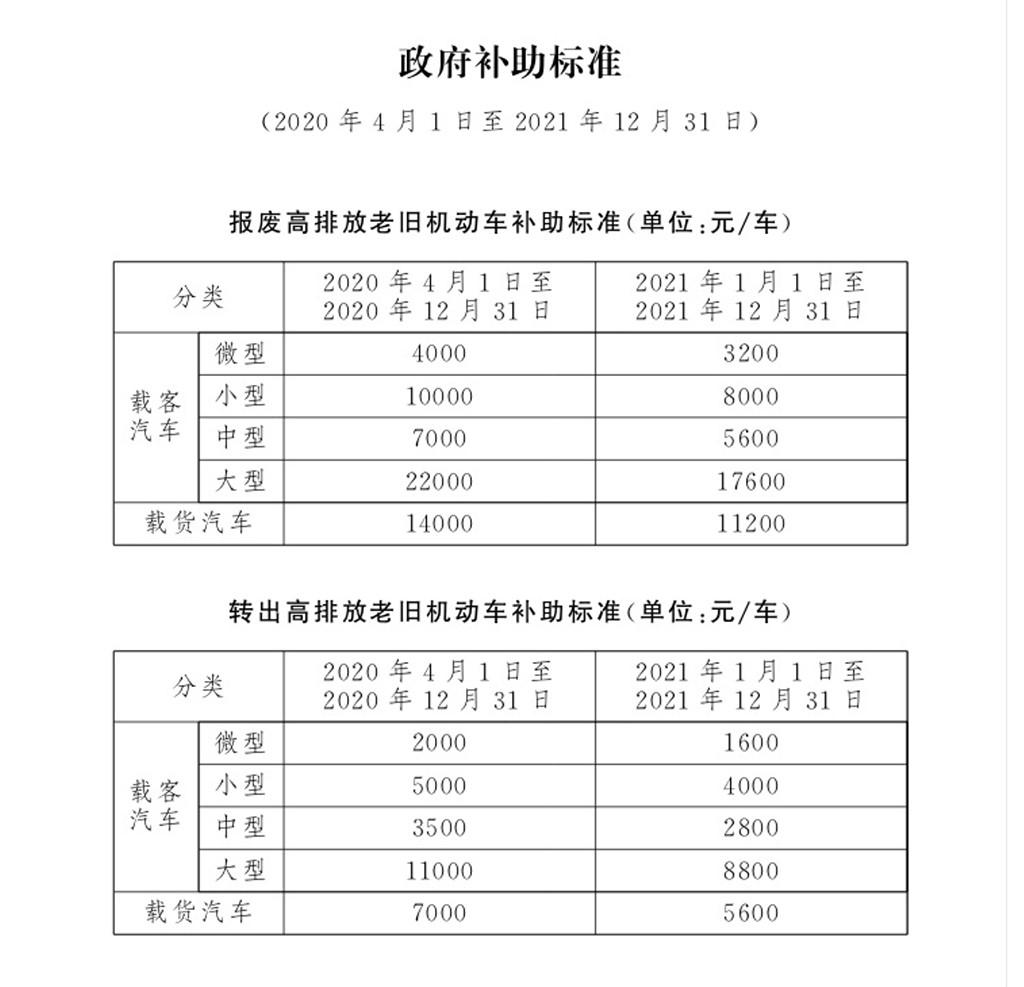 叠加优惠最高5万 北京现代推国三置换补贴