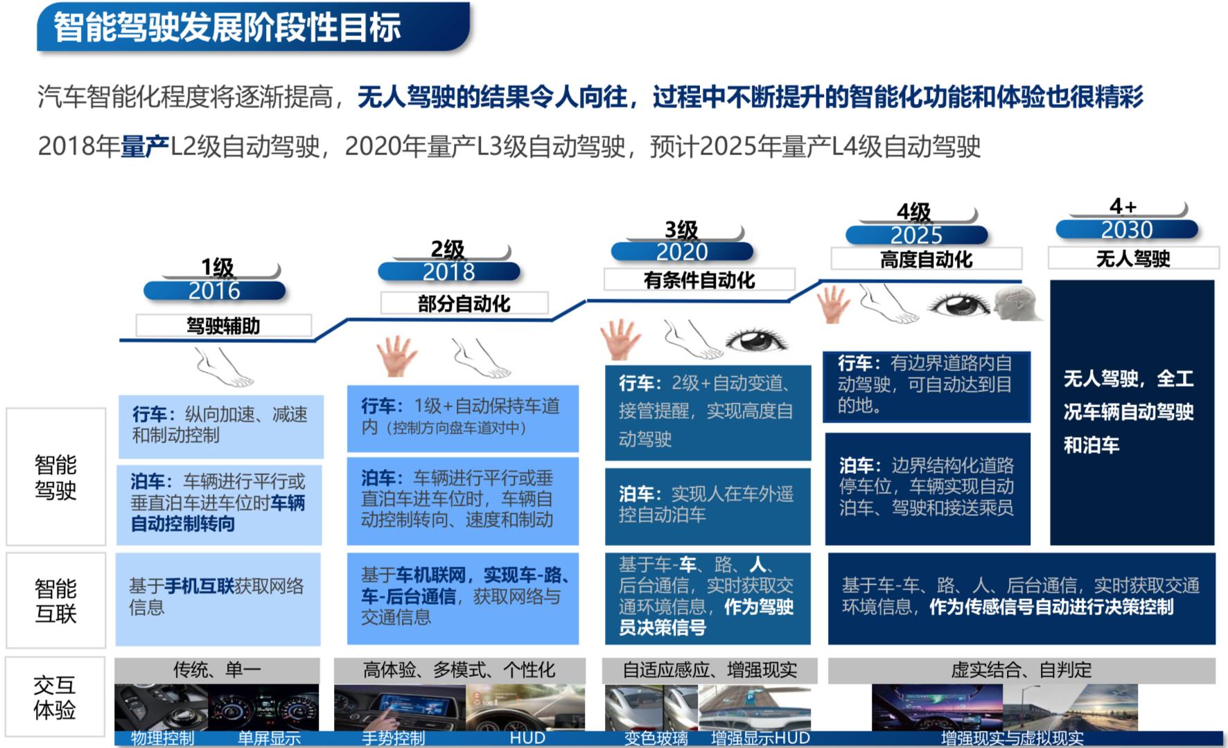 长安自动驾驶路线规划