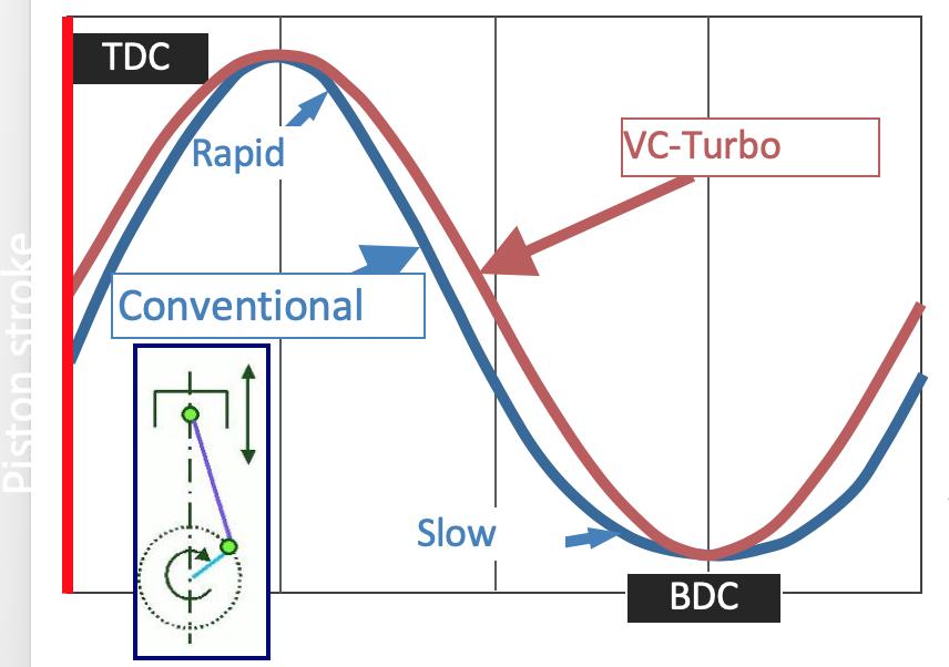20年磨一剑 日产VC-TURBO发动机解读