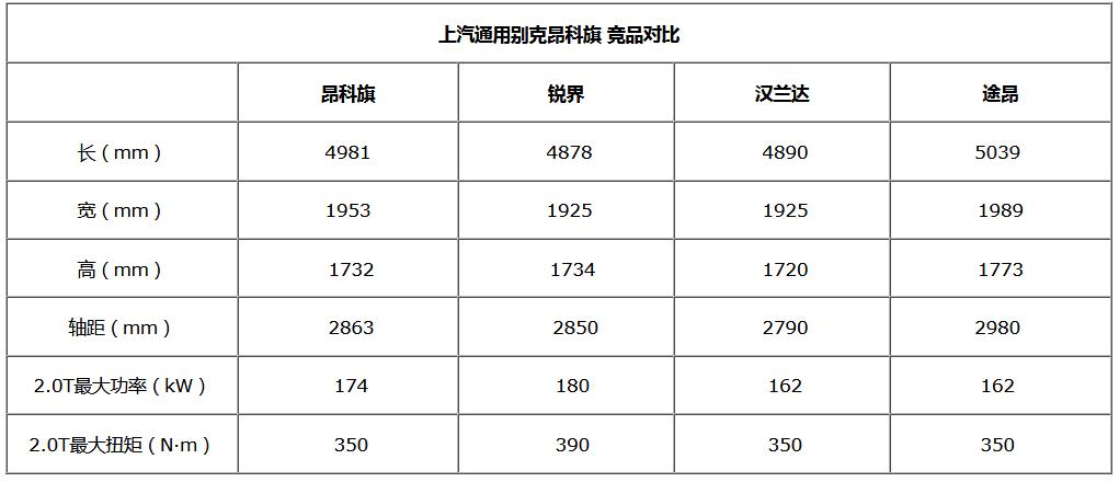 2019广州车展:别克昂科旗上市 售29.99万起