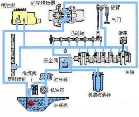 发动机机油润滑示意图