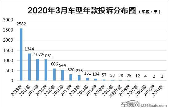 数说 2020年3月国内汽车投诉排行及分析报告