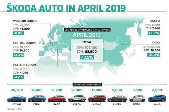 斯柯达4月全球销量同比下跌10.5%至95,900辆