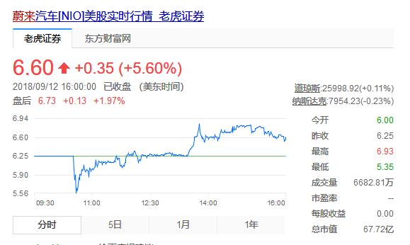 蔚来IPO心电图:开盘跌破6.00美元 峰值涨至6.93美元