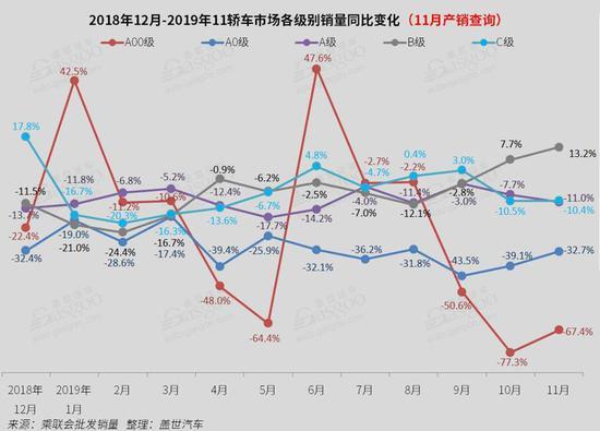 11月国内轿车市场销量分析:德系止跌回正 美系跌幅扩大至46%
