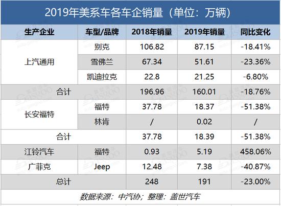 美系车2019年市场分析:整体下滑23% 亟待爆款提量