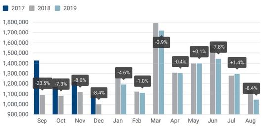 同期基数较大 欧洲8月销量现今年最大月度跌幅