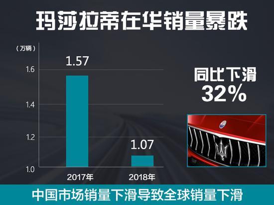 玛莎拉蒂在华销量下滑32% 全球利润大幅下滑73%