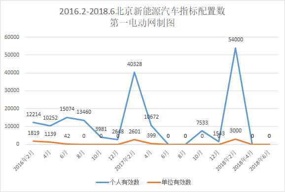 再创新高 北京新能源汽车指标申请接近36万人