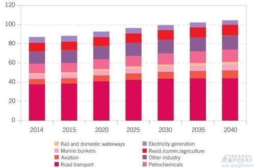OPEC:2040年全球新能源车份额仅6%_车猫网