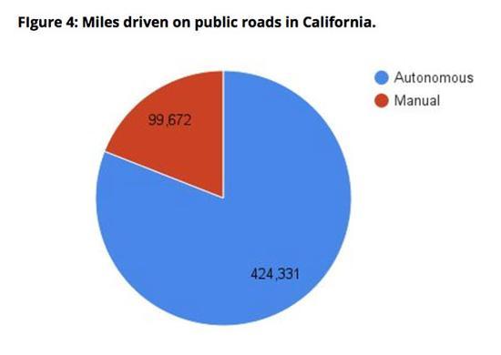 谷歌内部报告 自动驾驶距离现实还有多远高清图片