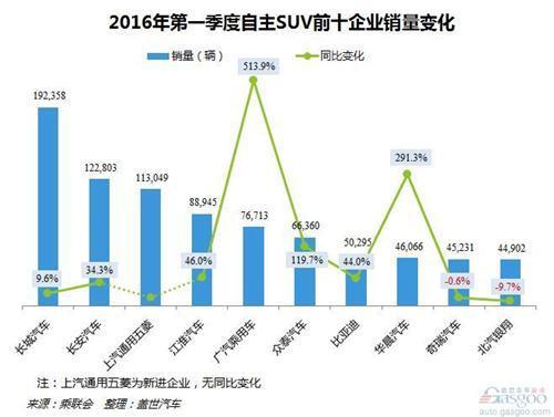 2016年第一季度自主SUV十大企业:长城登顶
