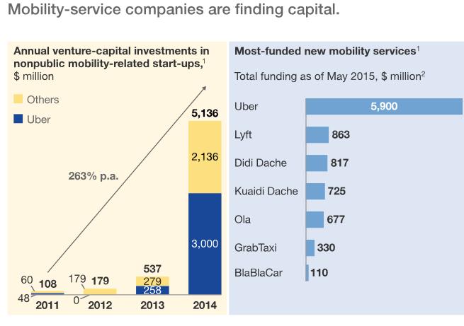 这是截至目前为止各大汽车共享平台获得的投资数额,由于信息未公开,所以来自主机厂的两大平台DriveNow和Car2Go不包含其中。来源:麦肯锡