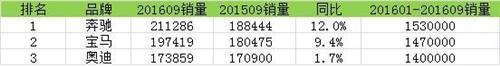 豪车三巨头9月全球销量排行 奔驰超宝马约14000辆