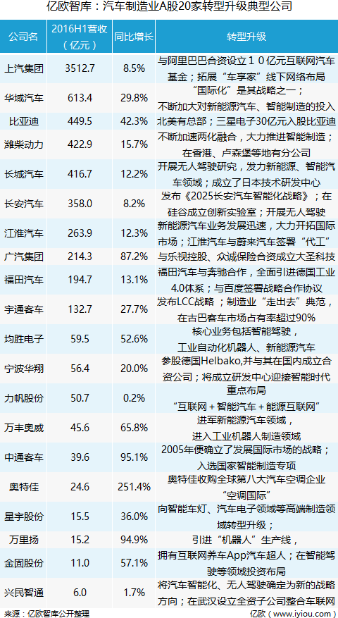 亿欧智库:汽车制造业A股20家转型升级典型公司