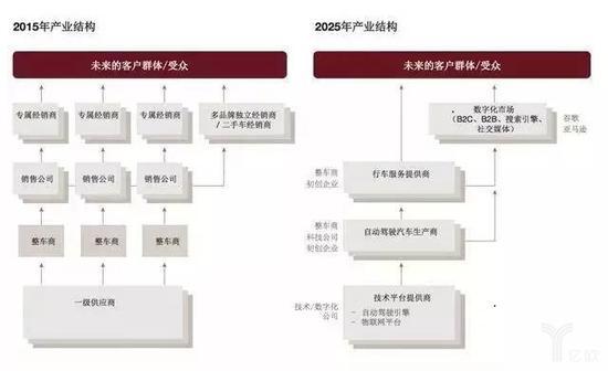 汽车产业结构