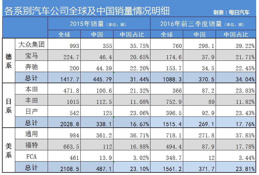 数说|中国依赖症 德系车一半收入来源中国