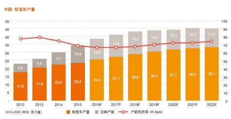 新能源汽车,智能网联,购置税优惠,普华永道