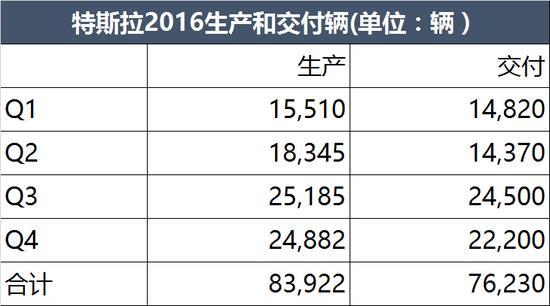 特斯拉2016交付76,230辆 未达8万目标