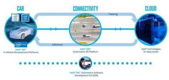 自动驾驶,英特尔,5G通信,Intel Go