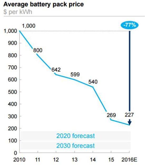 图1 Mckinsey&Company关于电池包平均价格的预估