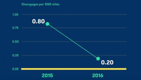 加州发布自动驾驶年终报告 如今是啥水平?