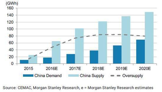 图2 中国市场动力电池市场供求关系