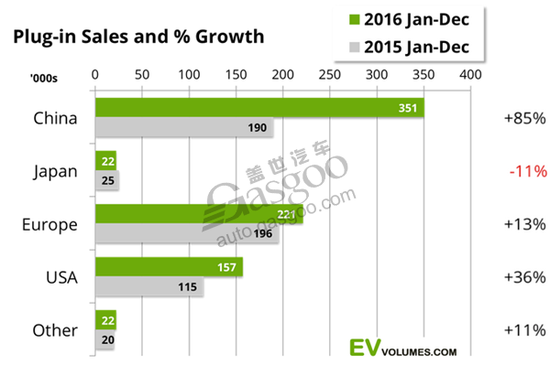 汽车生产商销量排名及所占市场份额