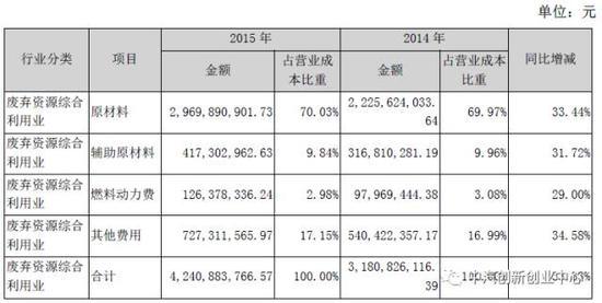 钴镍回收业务的成本70%左右来自废弃物原料的购买;