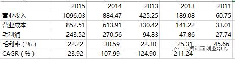 钴镍废弃回收业务的毛利率随着业务量的增长逐年降低,并且稳定在22%左右;