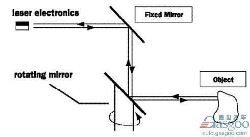 激光雷达工作原理(图片来自Velodyne)