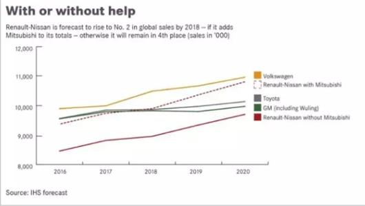 全球销量PK:通用的1000万辆竟然是个坑