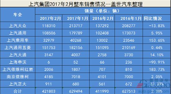 上汽集团2月销量42.18万 同比增长2.38%