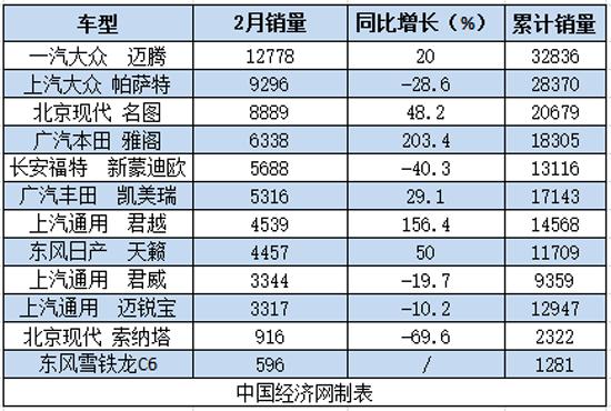 2017年2月及累计B级车销量一览:(单位:辆)