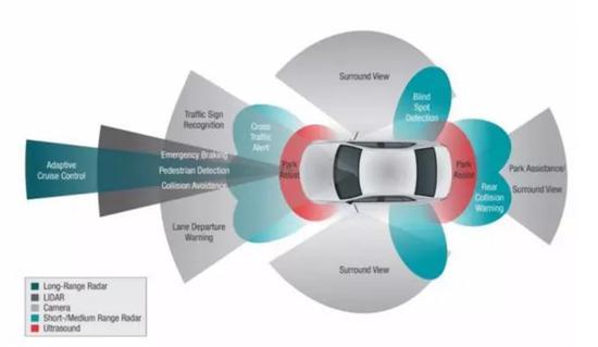 自动驾驶能否成为第四次工业革命助推器