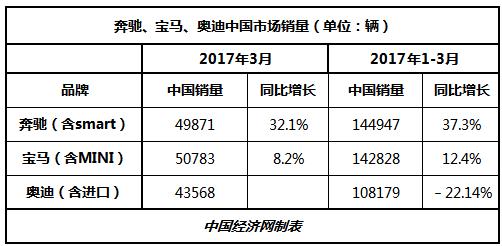 """奔驰首夺在华季度销冠 奥迪""""限量""""似有好转"""