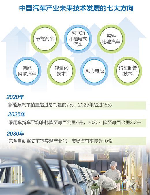 来源:中国汽车工程学会,《节能与新能源汽车技术路线图》  制图:李姿阅