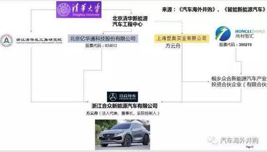 攻略:13家成功新能源车资质申请者经验谈