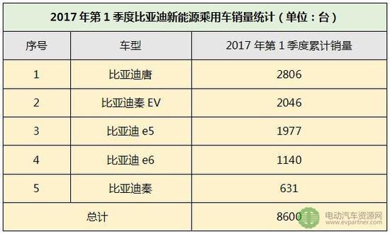 2017一季度新能源车企销量排行榜