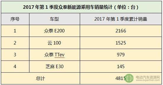 (6)江铃汽车:2017年第1季度新能源乘用车累计销售4653台,占比9.4%