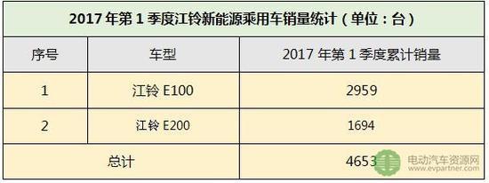 (7)江淮汽车:2017年第1季度新能源乘用车累计销售1627台,占比3.29%