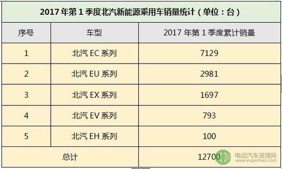(2)比亚迪:2017年第1季度新能源乘用车累计销售8600台,占比17.37%
