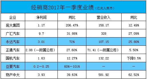 """其中,""""豪车专业户""""永达汽车(03669)表现亮眼,一季度营收增长25%,净利润飙升72%至3.01亿元。"""