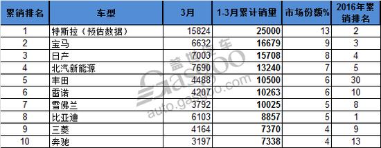 3月全球畅销电动车前10 北汽EC180列第七