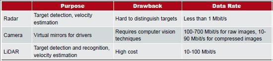 专用短程通讯技术(DSRC)主要为交换基础安全信息和为交通管理提供应用而生,该技术可同时支持 V2V 和V2I。