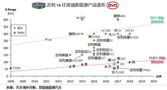 吉利VS比亚迪新能源产品谱系