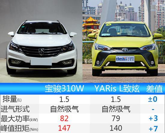 看完了宝骏310W的外观内饰等参数,我们最后就来研究一下新车的动力,据了解这款车会为消费者推出搭载多种动力总成的车型,其中就包括了1.2L和1.5L自然吸气发动机,参数方面,这两款发动机的最大功率分别为60kW和82kW,最大扭矩分别为116Nm和147Nm。传动方面,新车匹配6速手动变速箱。在配置方面,新车将会配备无钥匙进入/一键启动、ESP车身稳定控制系统、倒车影像、定速巡航、后视镜电动调节等。舒适性方面,主驾驶座椅6向电动调节,后排设置了空调出风口和USB接口。