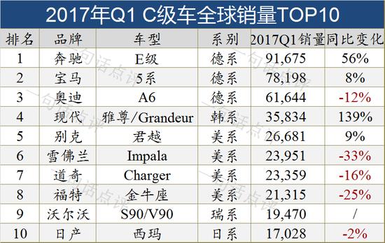 全球十大细分市场销量TOP10车型