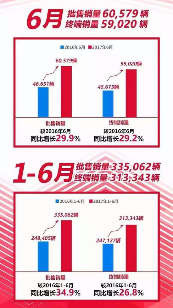 半年上涨34.9% 东风本田逆势展现凶悍进攻