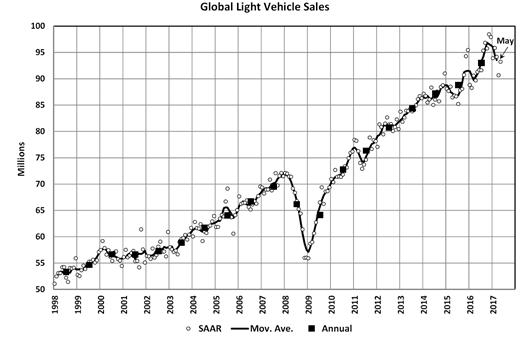 所幸还有欧洲、日本、加拿大、阿根廷和印度保持增长。它们是怎样挽救全球车市的呢?下面就将针对具体的区域国家市场进行盘点。